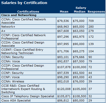 Cisco CCNA, CCNP, CCIE Salary Report 2011 | Lead2pass IT ...